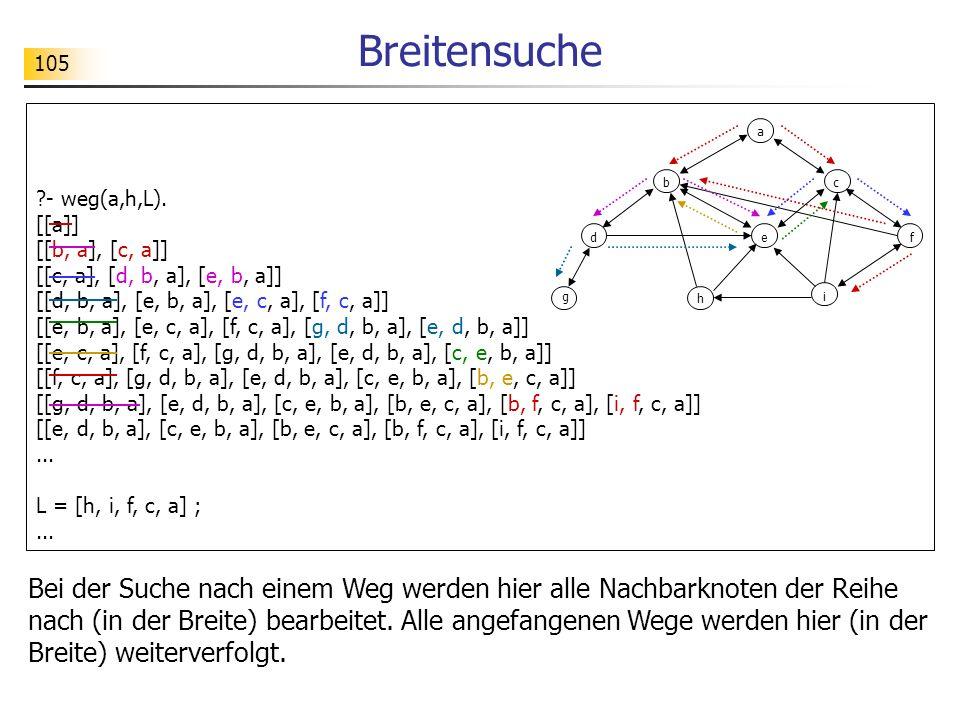 Breitensuche - weg(a,h,L). [[a]] [[b, a], [c, a]] [[c, a], [d, b, a], [e, b, a]] [[d, b, a], [e, b, a], [e, c, a], [f, c, a]]